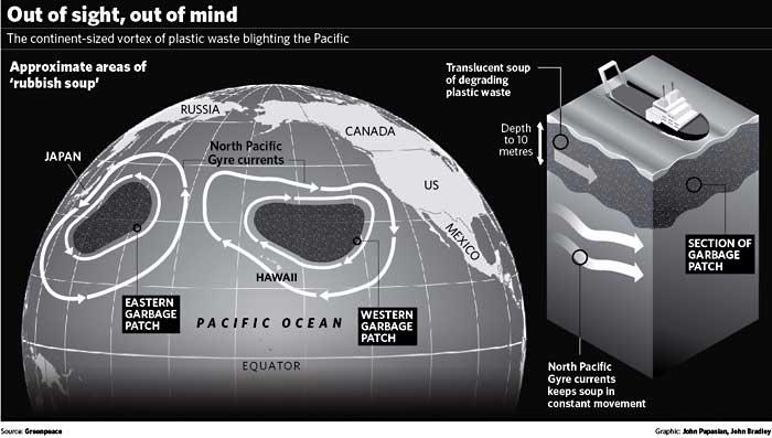 Plastic At Sea - Rubbish Soup